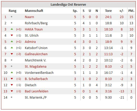 Tabelle Reserve Runde 05