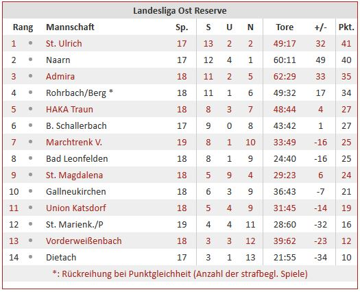 Tabelle Reserve Runde 19