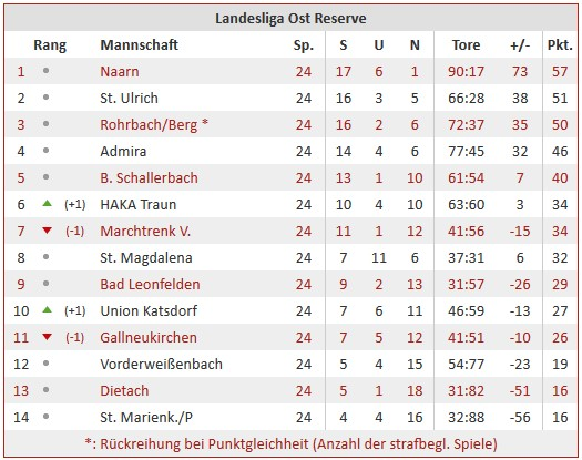 Tabelle Reserve Runde 24