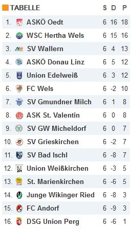 Tabelle KM Runde 06