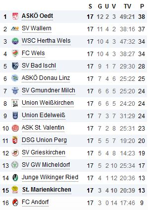 Tabelle KM Runde 17