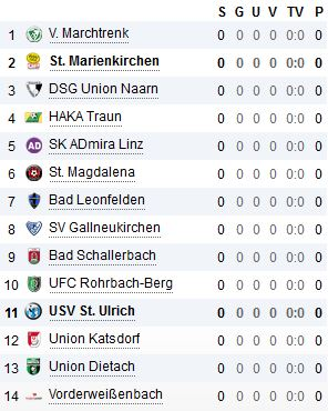 Tabelle KM Runde 01