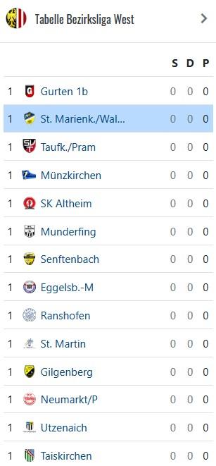 Tabelle Bezirksliga West